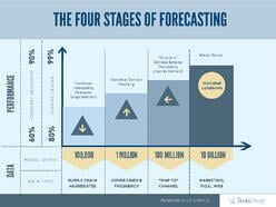 Three_Steps_to_Market-driven_Forecasting