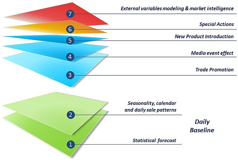 introduction of demand forecasting