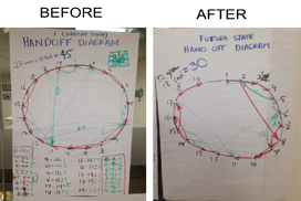 Handoff_Diagrams_for_Supply_Chain_Improvement