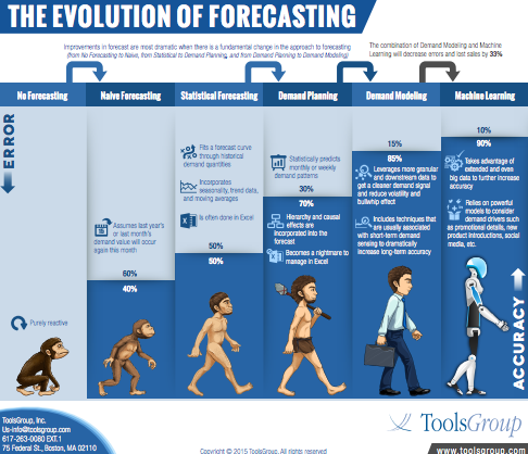 The_Evolution_of_Forecasting_Infographic.png