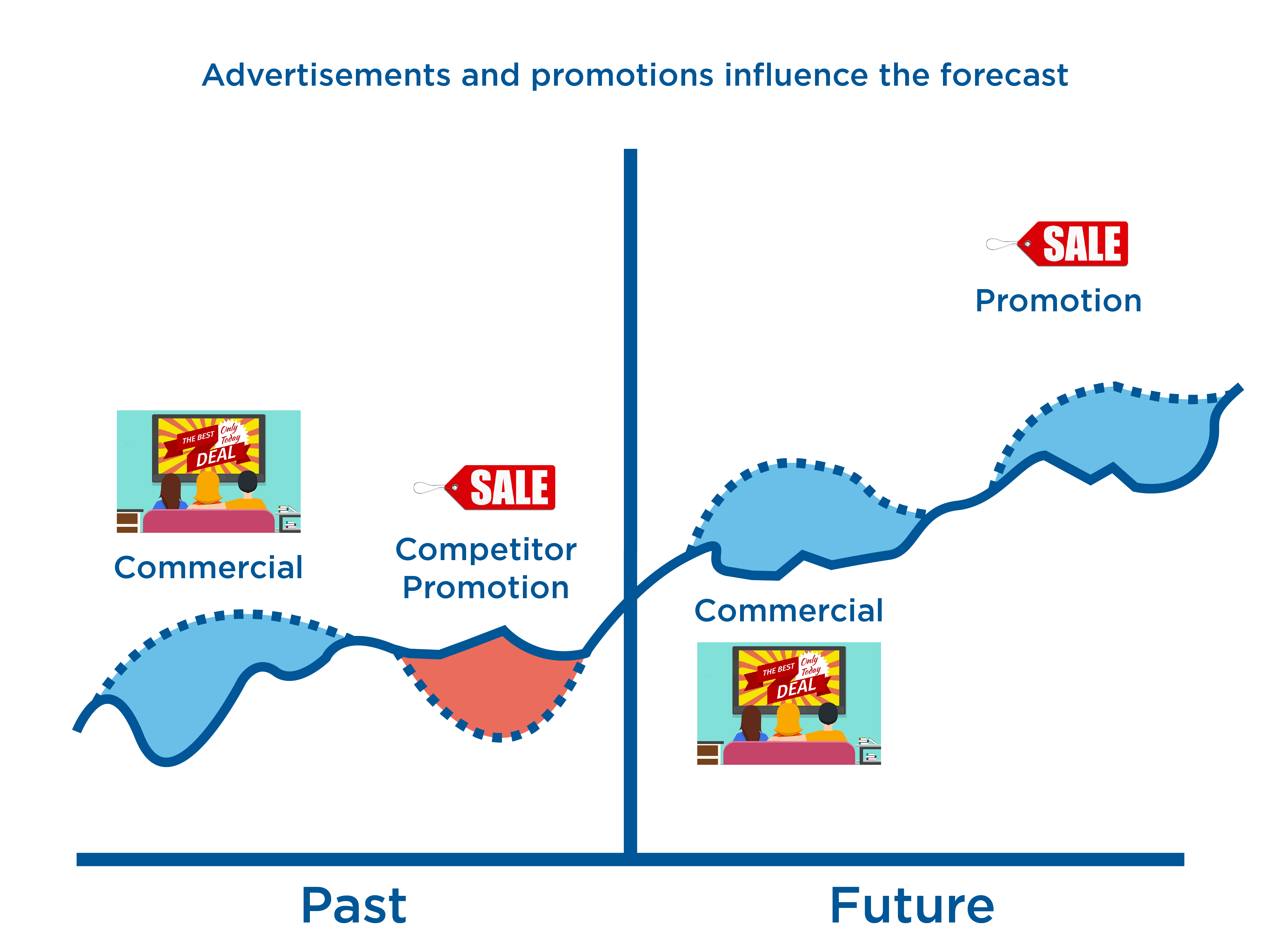 Forecasting Baseline Demand and Promotions.png