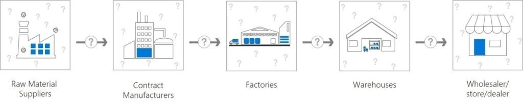 A linear supply chain