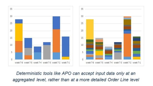 Aggregated_versus_order-line_demand