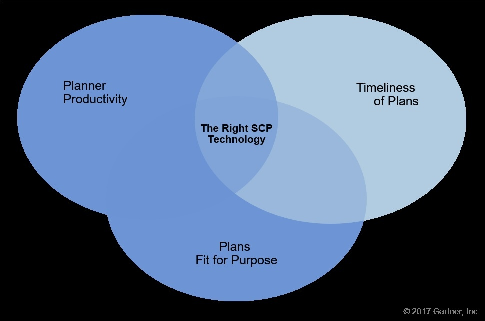 Avoiding Common Supply Chain Plannign Systems to get to the Sweet Spot.jpg