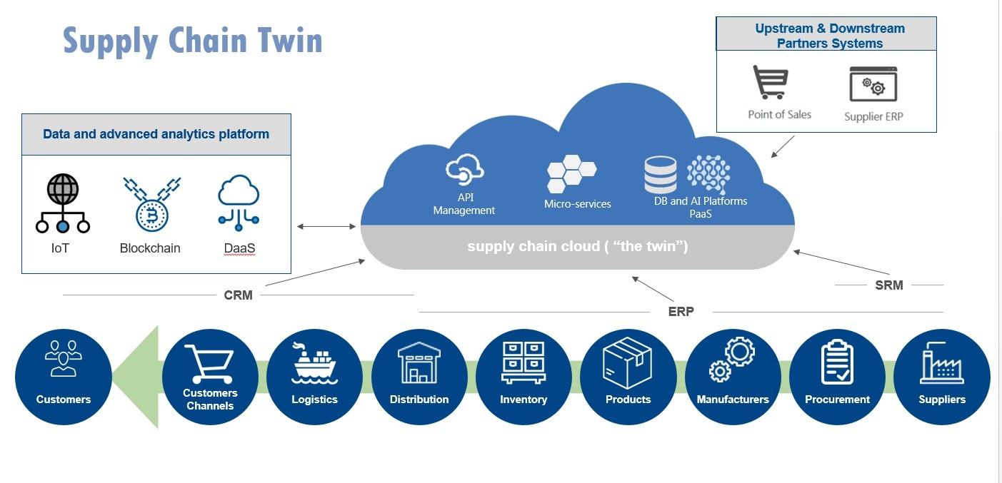 Blockchain data for supply chain planning-1