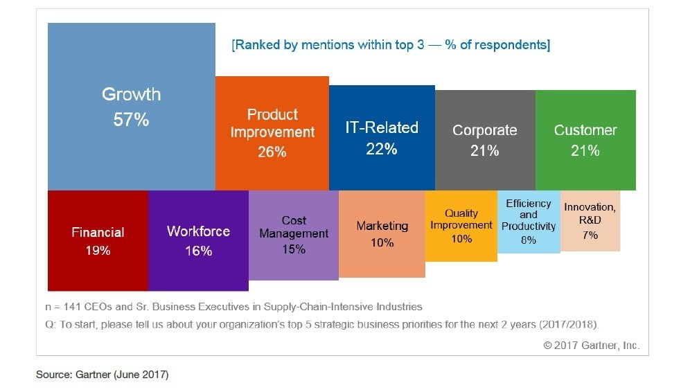 CEO top priorities for supply chain Gartner 2017.jpg