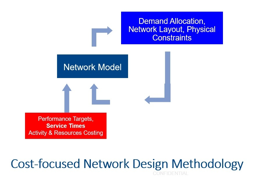 Cost-focused network design methodology.jpg