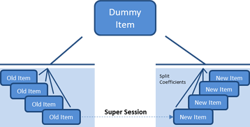 Creating a Dummy Item with Split Coefficents.png
