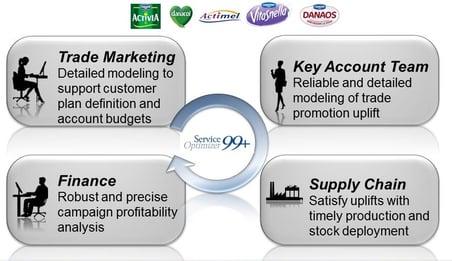 Danone_Promotion_Forecasting_Analytics