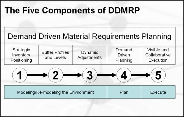Five Components of DDMRP.jpg