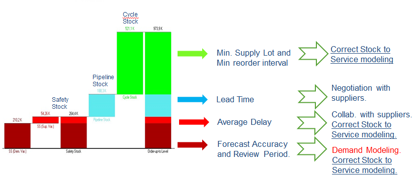 Forecast_Accuracy_accounts_for__only_a_small_portion_of_Service_and_Inventory_for_Slow_Moving_Items.png