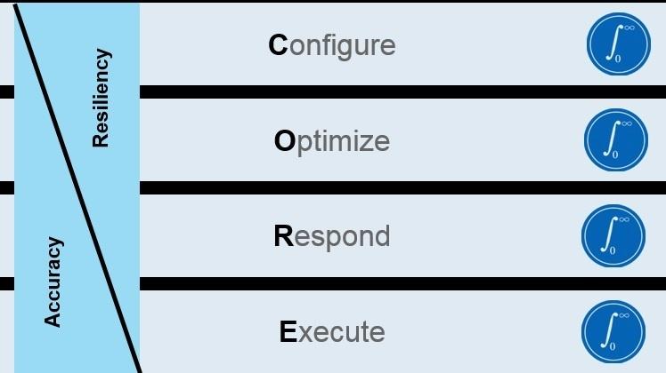 Gartner CORE  SCP Model.jpg