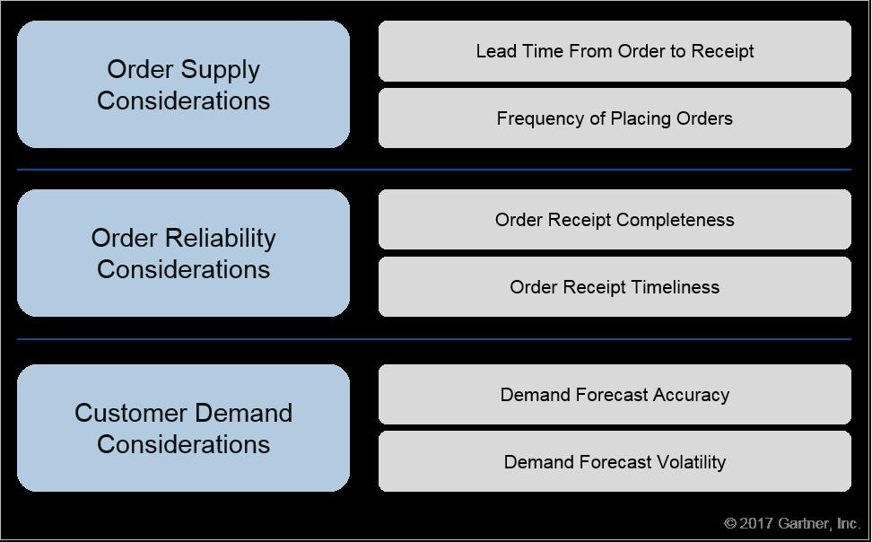 Gartner Inventory Target Setting Considerations.jpg