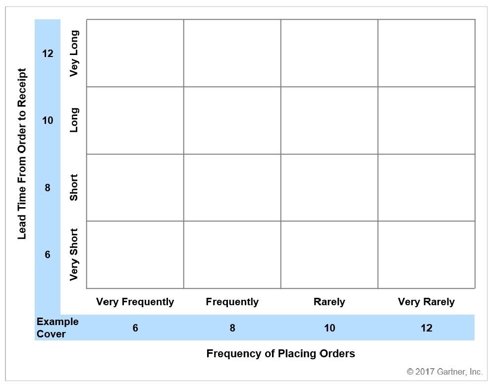 Gartner Inventory Target Setting Grid.jpg