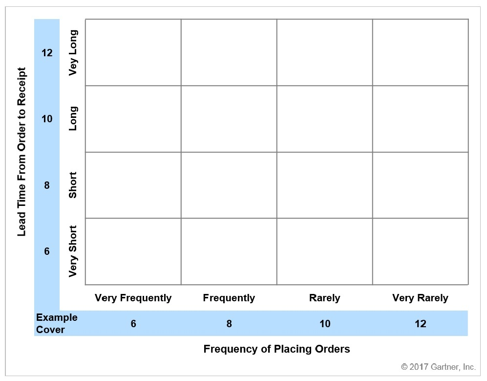 Gartner Inventory Target Setting Grid.jpg