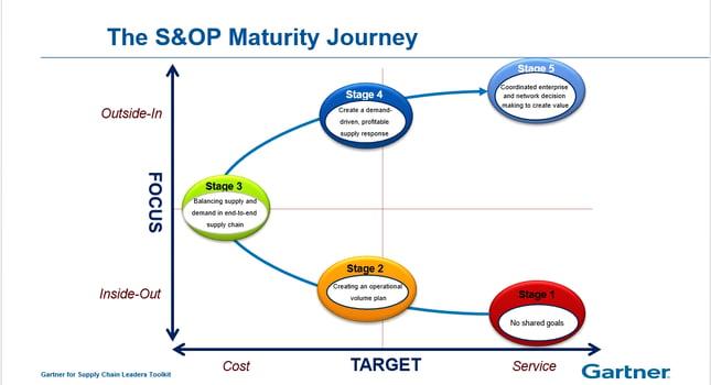 Gartner S&OP Maturity Model.png