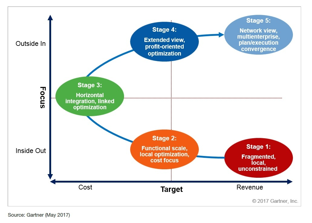 Gartner SCP five stage maturity model.jpg
