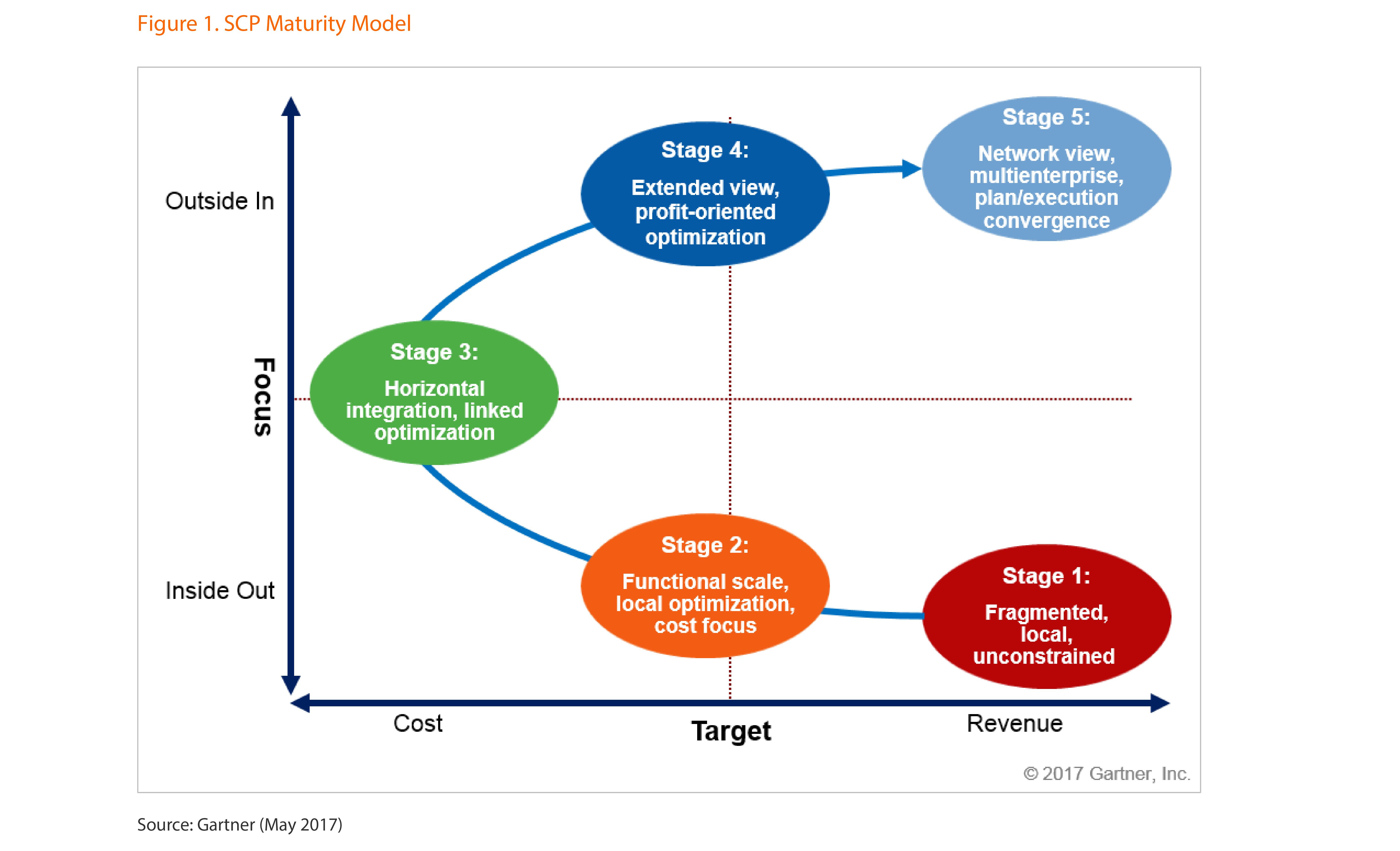 Gartner SCP five stage maturity model