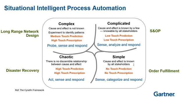 Gartner Situational Intelligent Process Automation.jpg