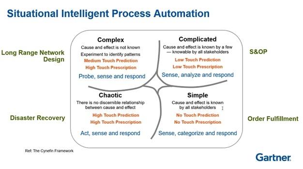 Gartner Situational Intelligent Process Automation.jpg
