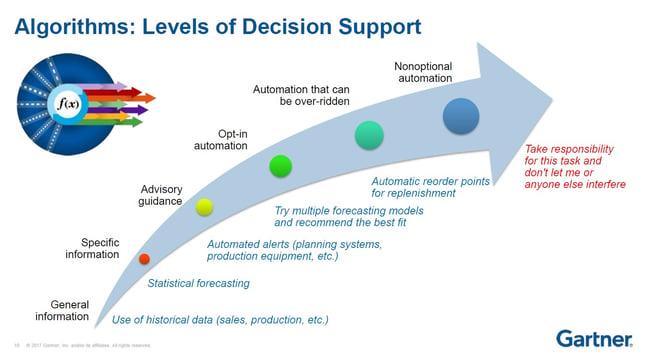 Gartner S Six Levels Of Supply Chain Planning Autonomy