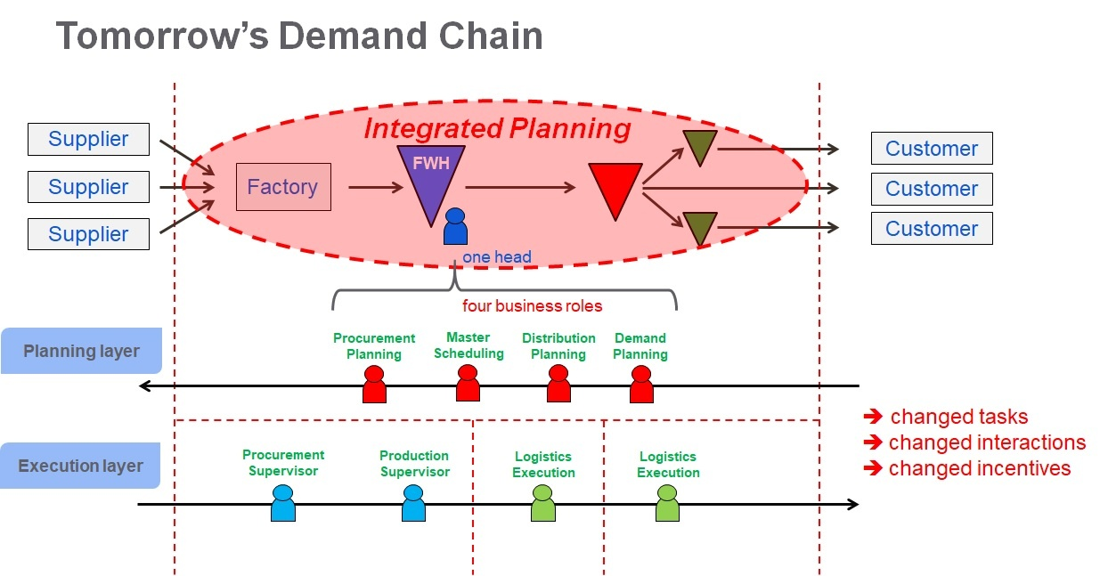 Global Supply Chain Planning