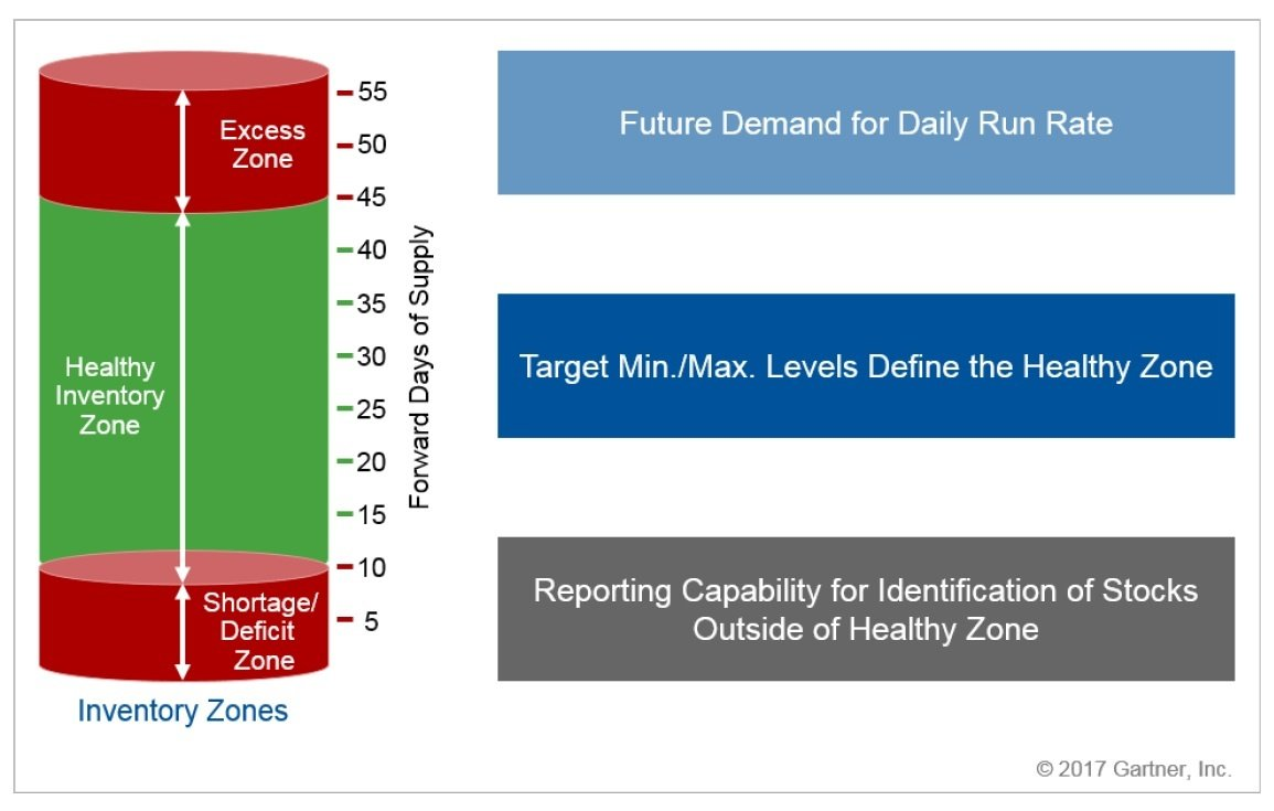 Healthy Inventory Zone according to Gartner.jpg