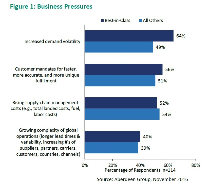 Increased Demand Volatility Still Top Business Pressure According to Aberdeen.jpg