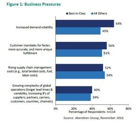 Increased Demand Volatility Still Top Business Pressure According to Aberdeen.jpg