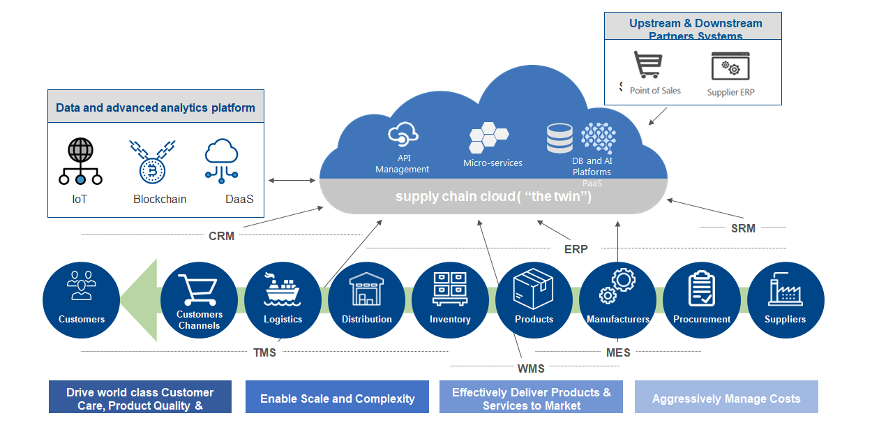 IoT and Supply Chain Planning