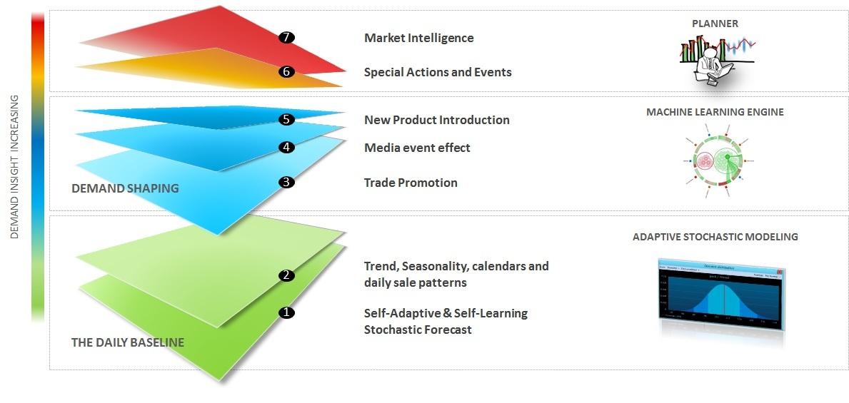 Modeling Demand can Improve Demand Forecasting.jpg