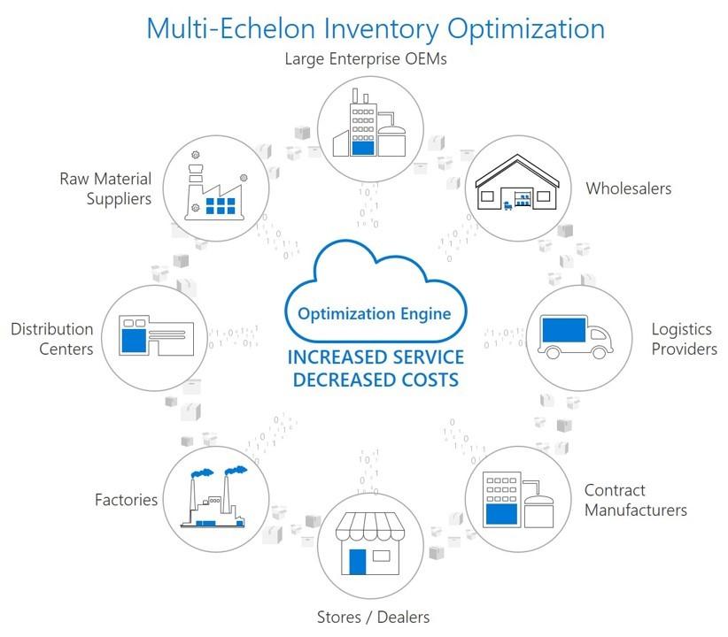 Multi-echelon Inventory Optimization