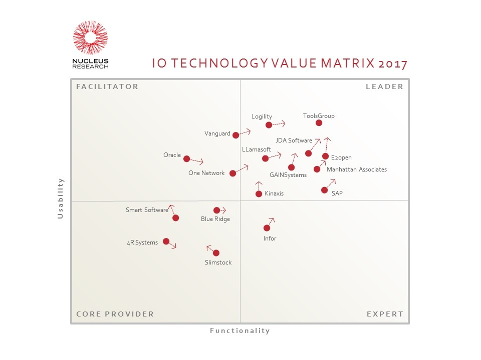 Nucleus Inventory Optimization Technology Value Matrix 2017.jpg