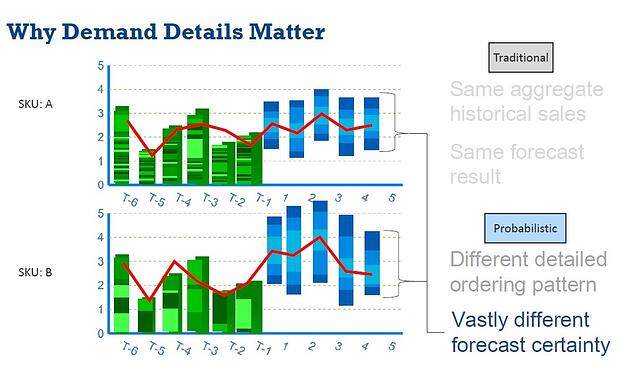 Probabalistic Forecasting - Why Demand Details Matter.jpg