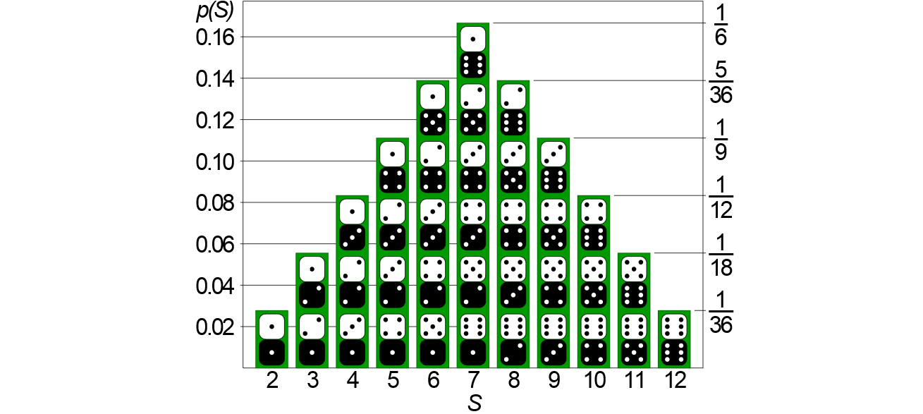 Probability_density_function_of_the_sum_of_two_dice.png