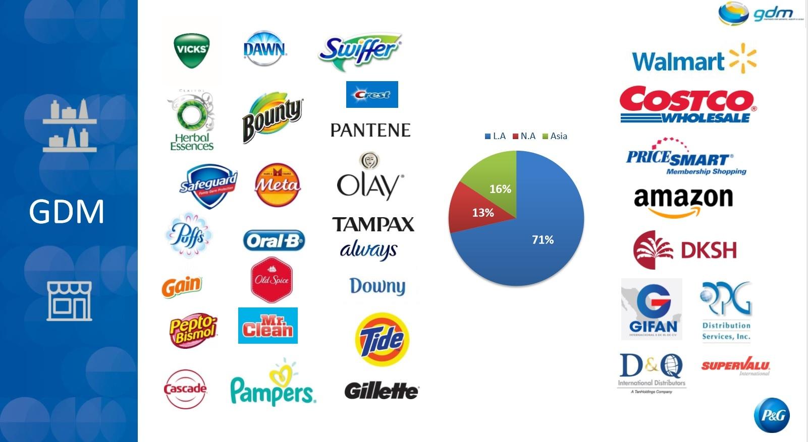 Procter Gamble Brands GDM
