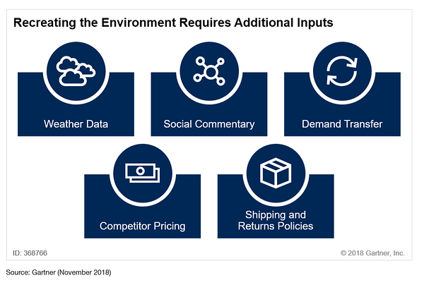 Recreating the Demand Environment Requires Additional Inputs