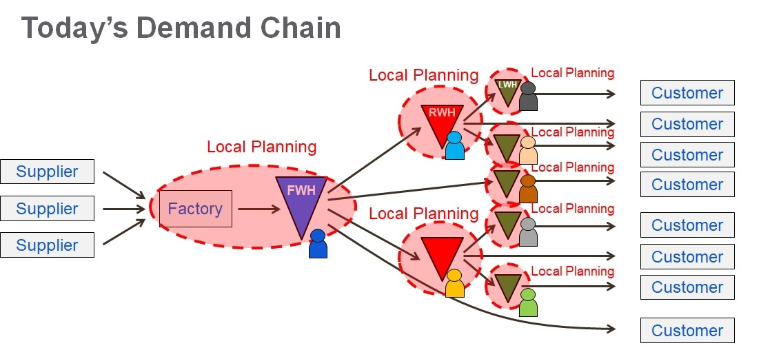 Regional-Local Supply Chain Planning