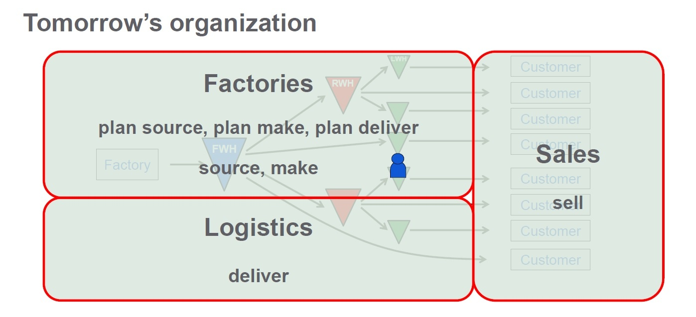 SKF Future Organization around the SCOR model