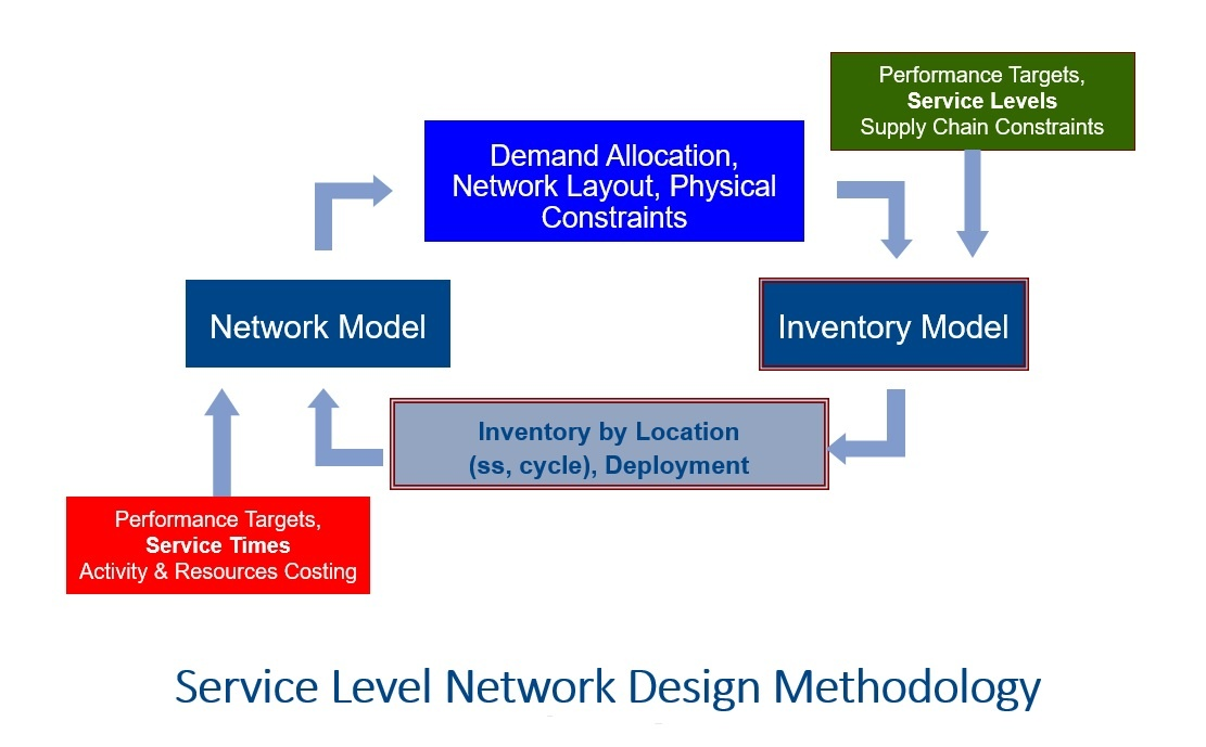 Service level network design methodology.jpg