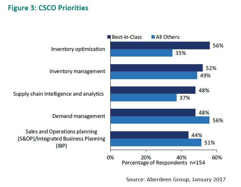 Supply Chain Planning Priorities are Changing says Aberdeen-1.jpg