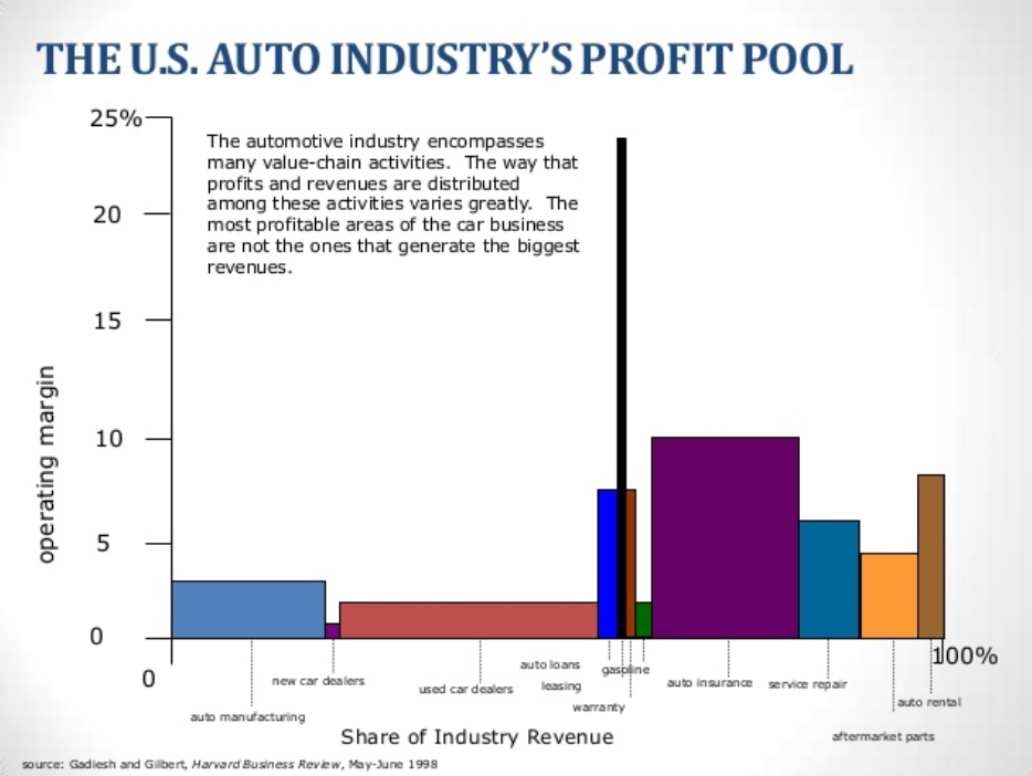 The Auto Industry's Value Chain Profit Pool