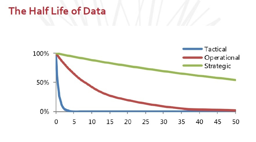 The Half Life of Data-1.jpg