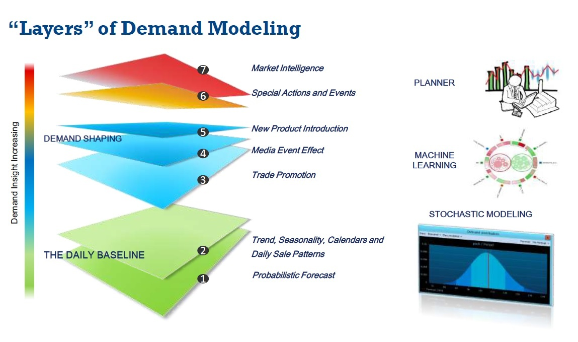 The Probabalistic Forecast can be Foundation Layer for Full Demand Model.jpg