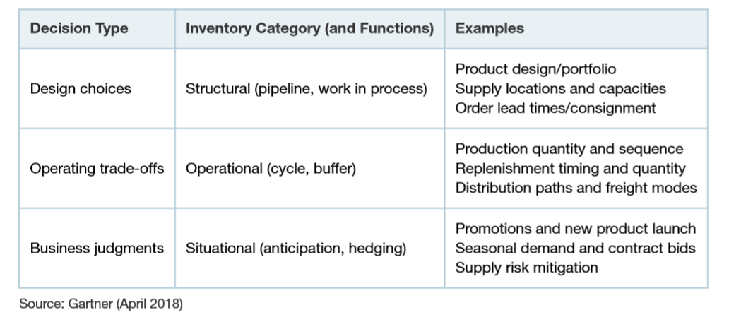 Three categories of inventory decisions