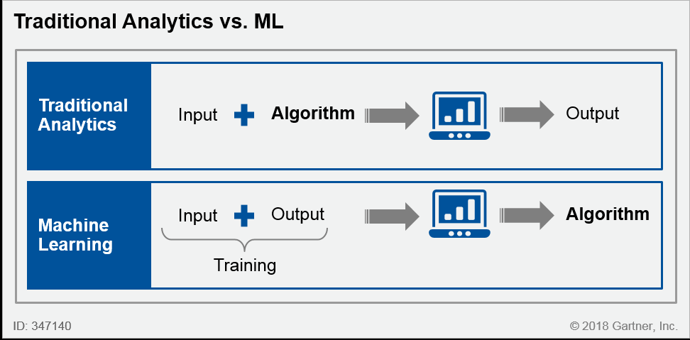 Traditional analytics versus Machine Learning.png