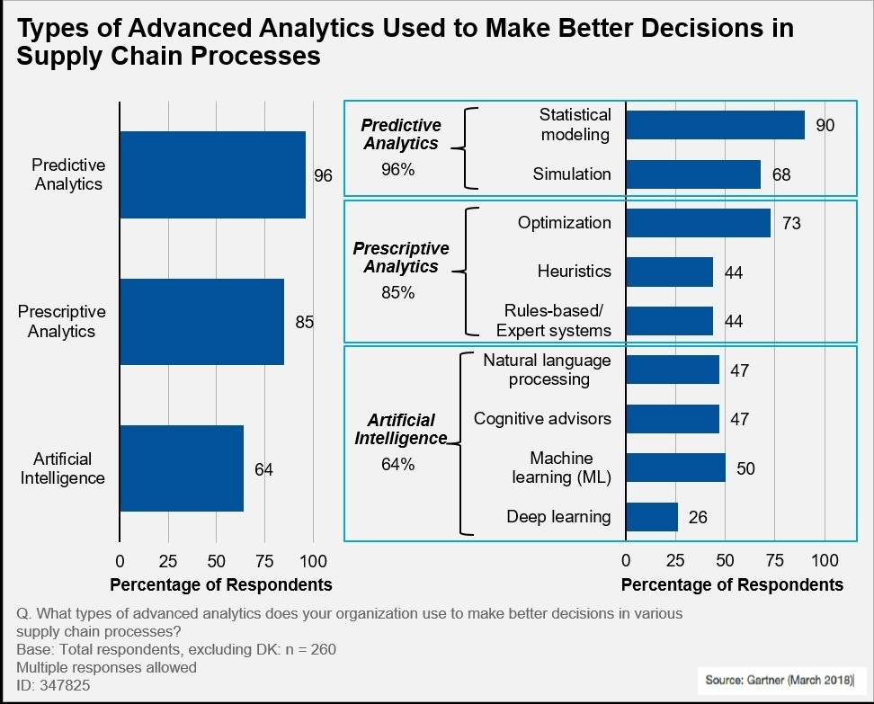 Types of Advanced Analytics in Supply Chain Decision Making