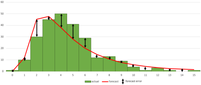 forecast_error_for_a_demand_distribution.png