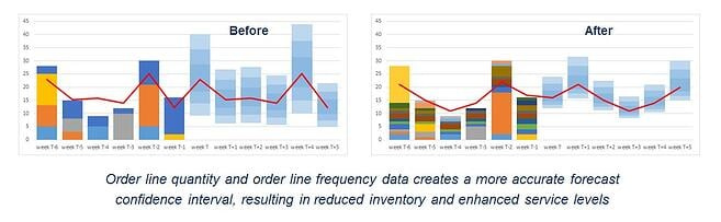 order_line_data_creates_more_accurate_forecast_confiednce_intervals