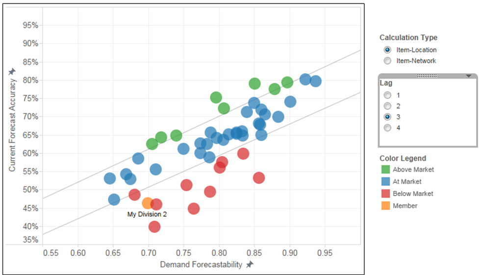 Forecast Accuracy Benchmarking - What Does Good Look Like.png